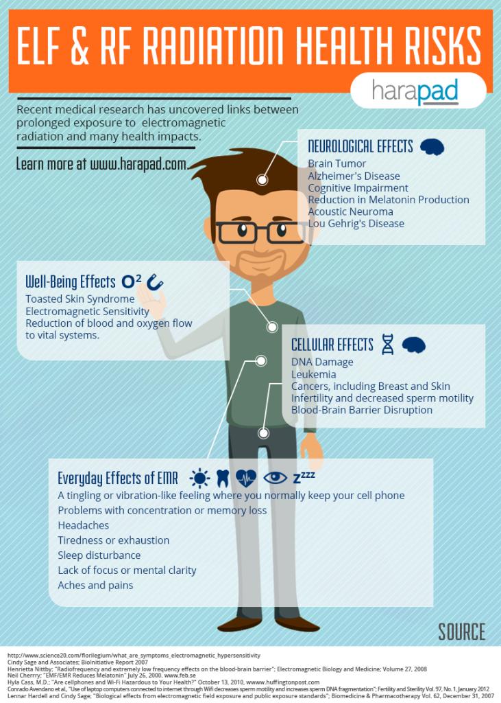4898_Infographics_ELF-RF-HealthRisk_090915