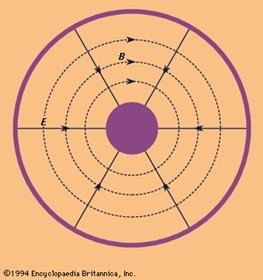 EMF chart