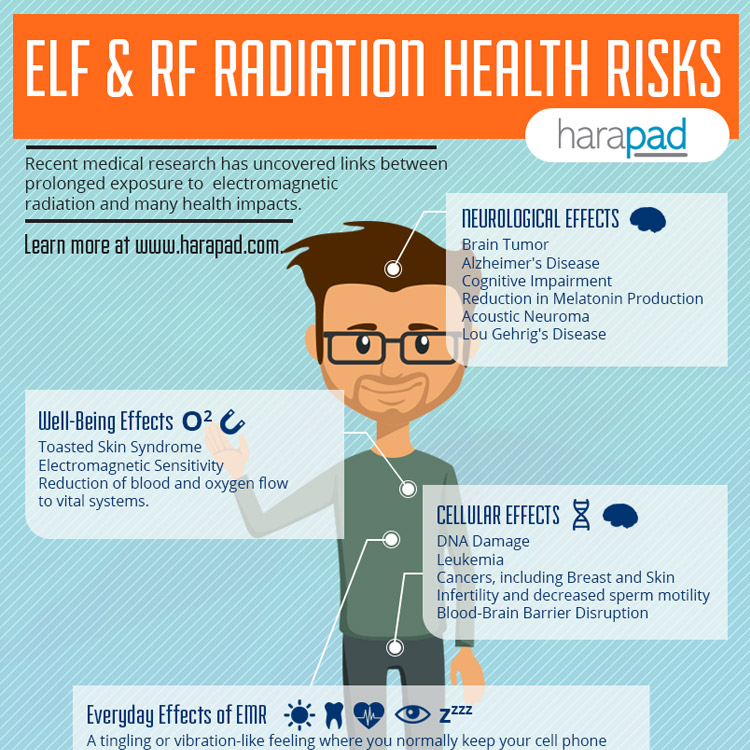 ELF & RF Radiation Health Risks - Infographic