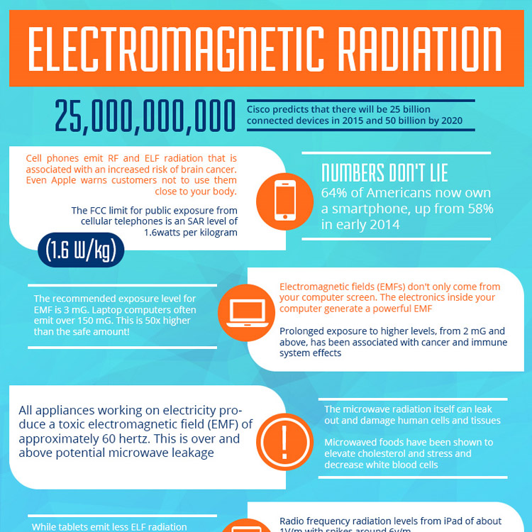 Electromagnetic Radiation - Infographic